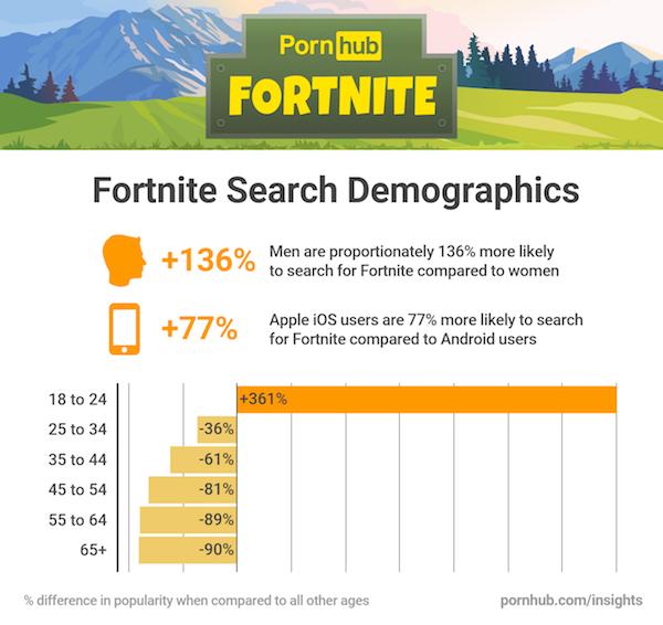 Fortnite Pornhub