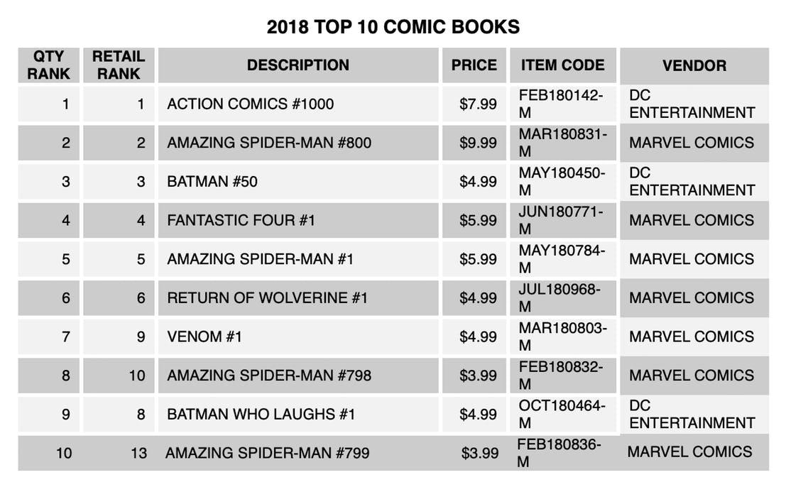2018 Top 10 Comic Books