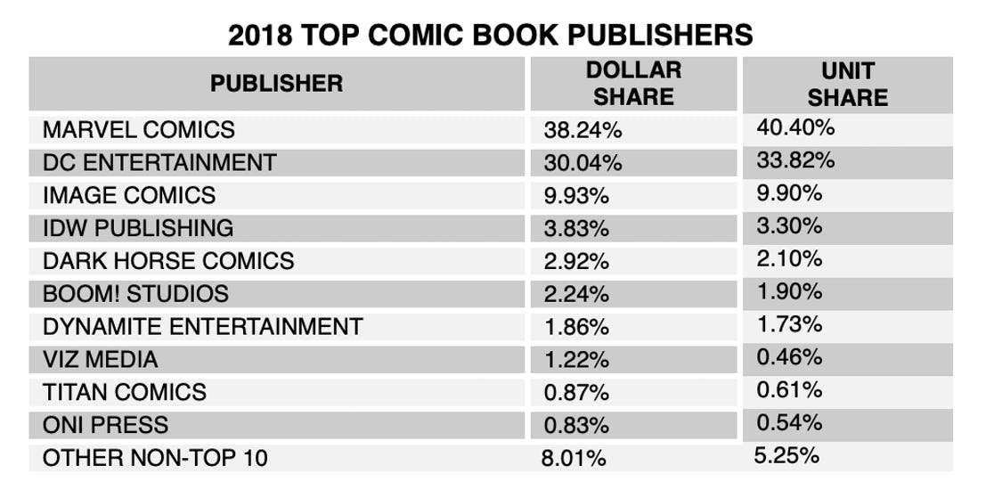 2018 Top Comic Book Publishers