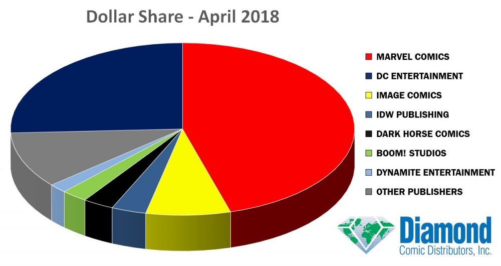 Dati di vendita americani di aprile 2019: incassi